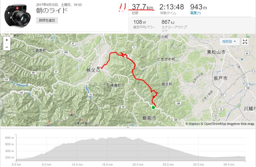 走行距離、たったの37km!?