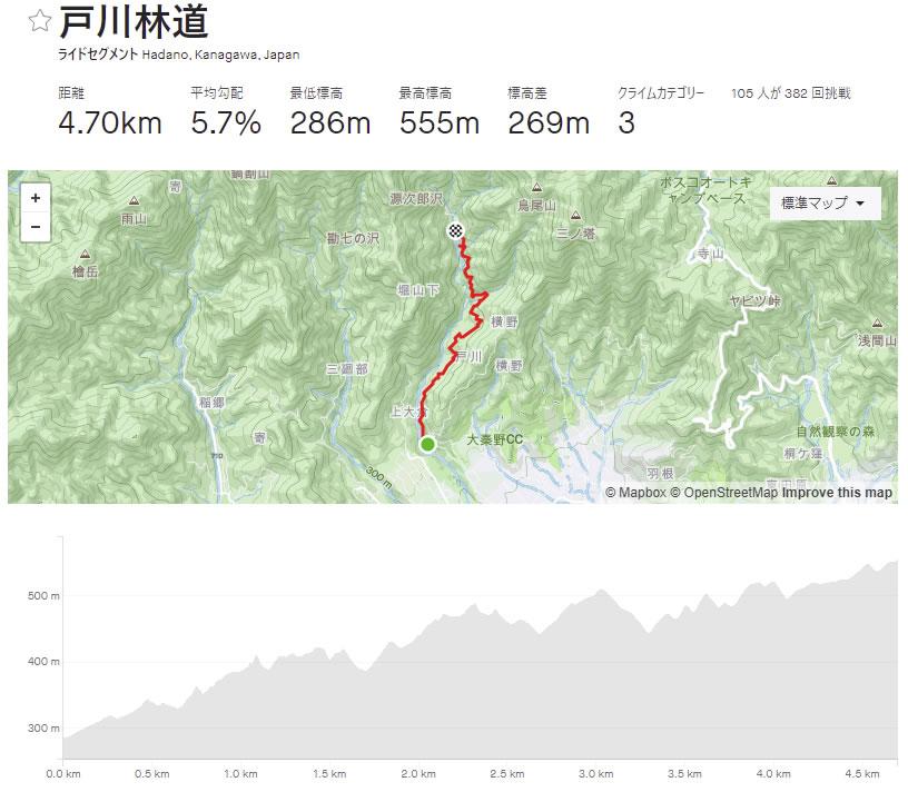 戸川林道はアップダウンが多いヒルクライム