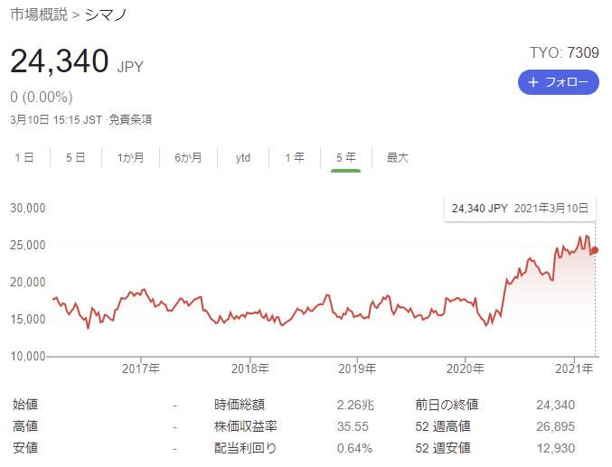シマノの株価が凄いことになっている