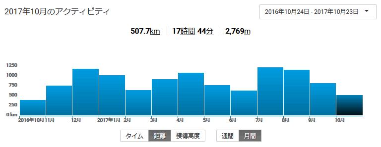 10月の走行距離は何とか500km