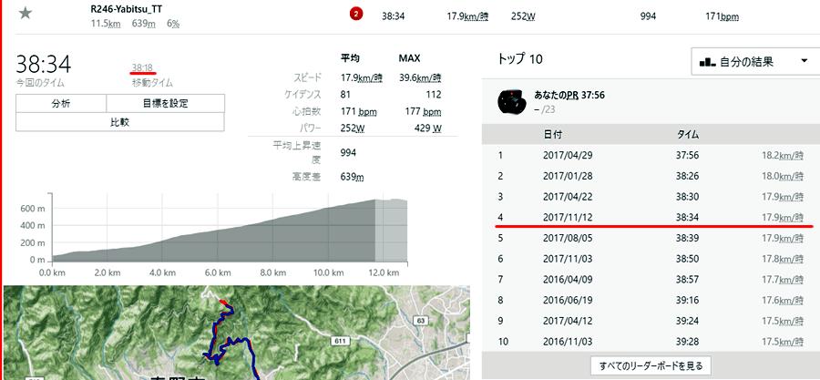 キャニオンでの記録は38分34秒