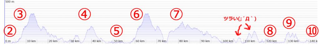 「ツール・ド・おきなわ」140kmの標高がやばい
