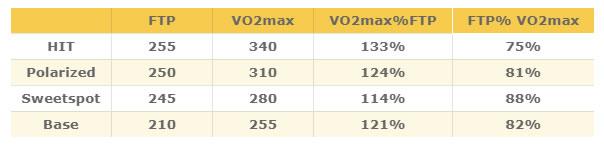 ロードバイクで最も重要なVO2MaxではSSTの効果は薄れる