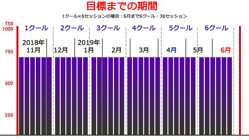 来年の富士ヒル(2019年6月)まで6クールあります