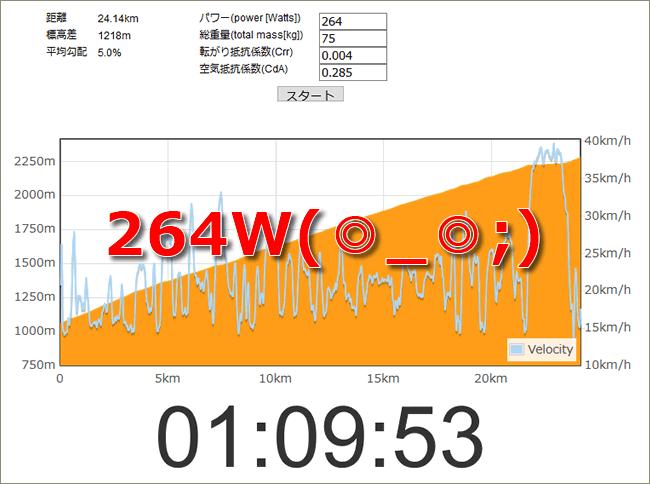 富士ヒル70分切りに必要なパワーは264W!