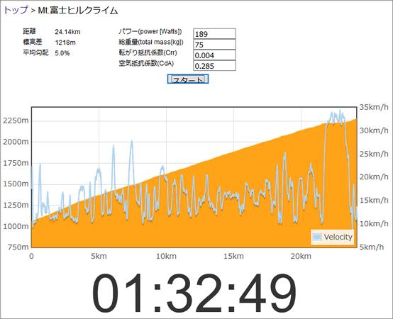 体重65kg、189Wで富士ヒル走るとタイムは1時間32分