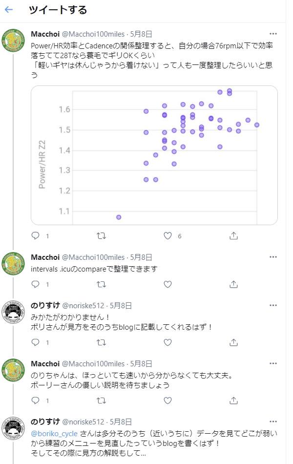 ほほぅ、intervalsでグラフをカスタマイズでござるか
