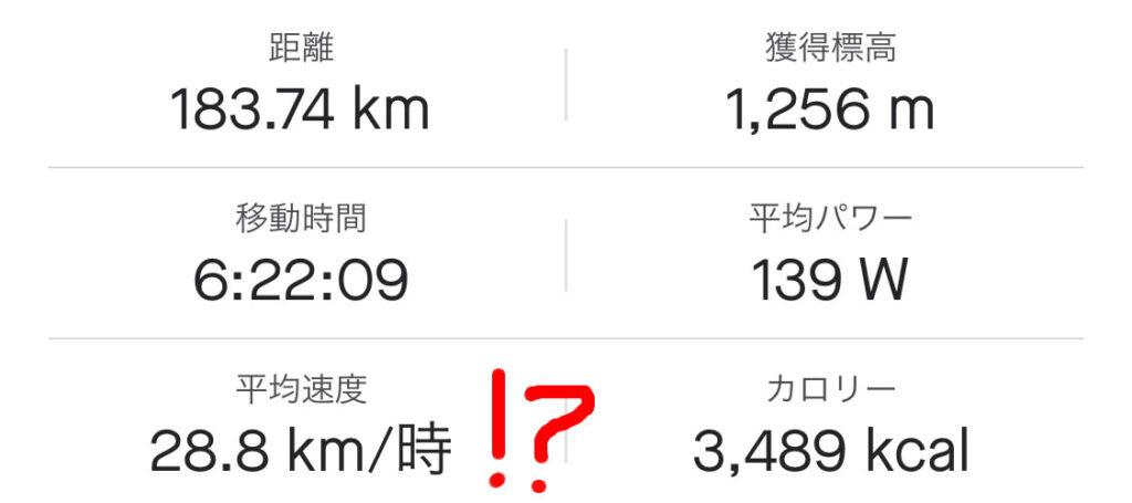180km以上走って平均時速約29kmとな!?