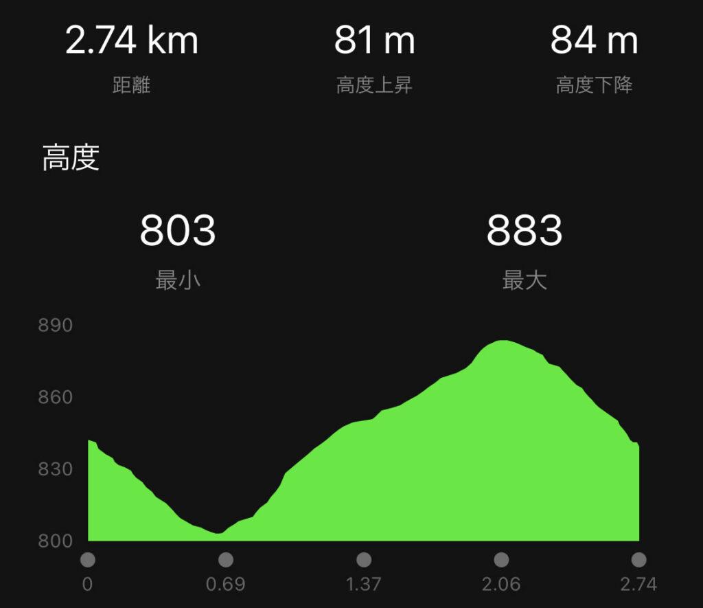 1周約3kmで80mの上りがあります