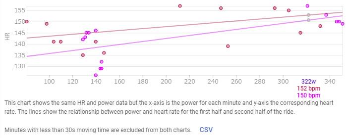 パワーと心拍の差が特に顕著なのが低パワー領域