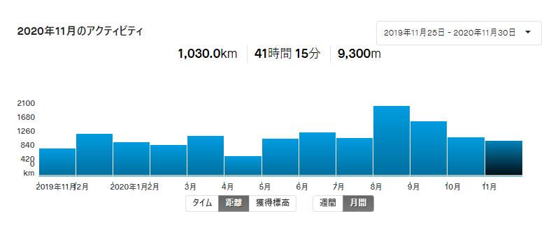 11月の走行距離は1,030km