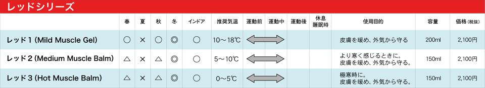 極寒時に体を温めるスポーツバルムのレッド3