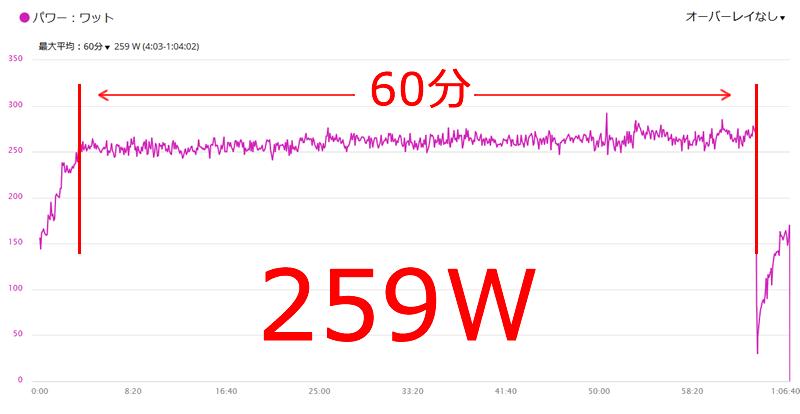 2017年6月のFTPは259W