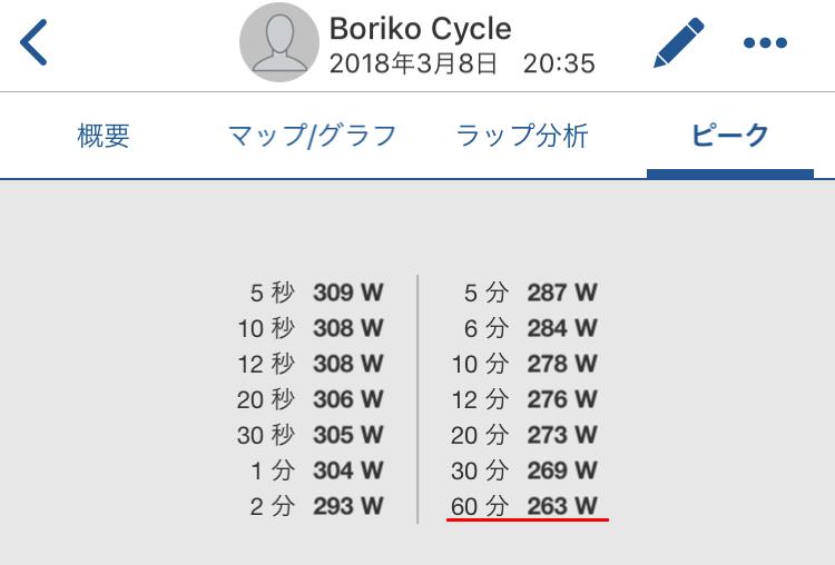 ワイのFTPが261Wから263Wに(´_ゝ`)