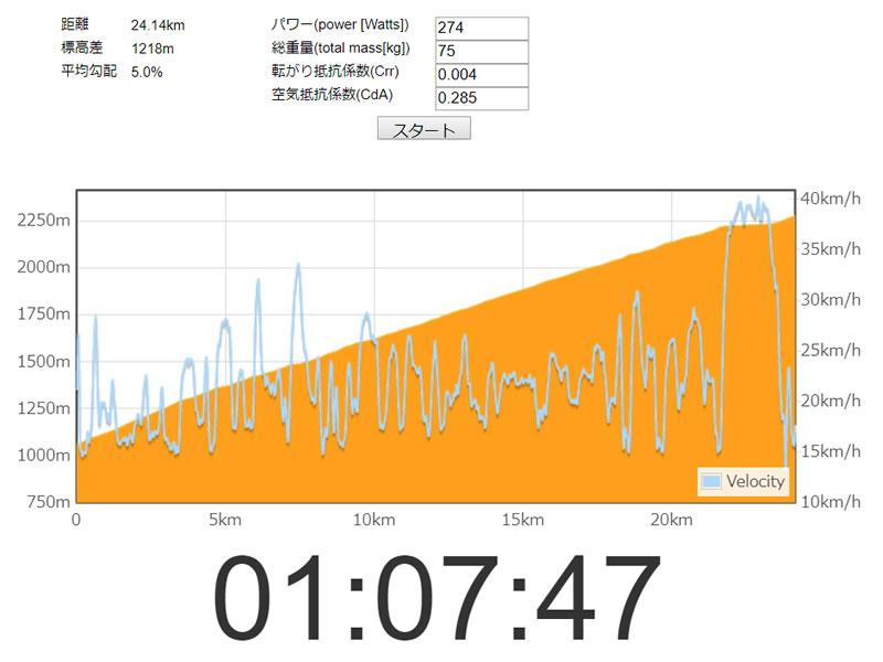 富士ヒル67分台(68分切り)に必要なパワー