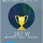 20分最大パワーが287Wになりました!