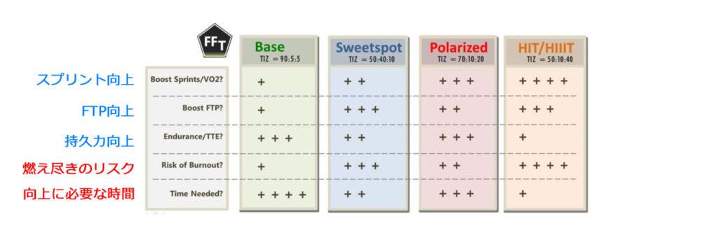 トレーニングモデルの比較表