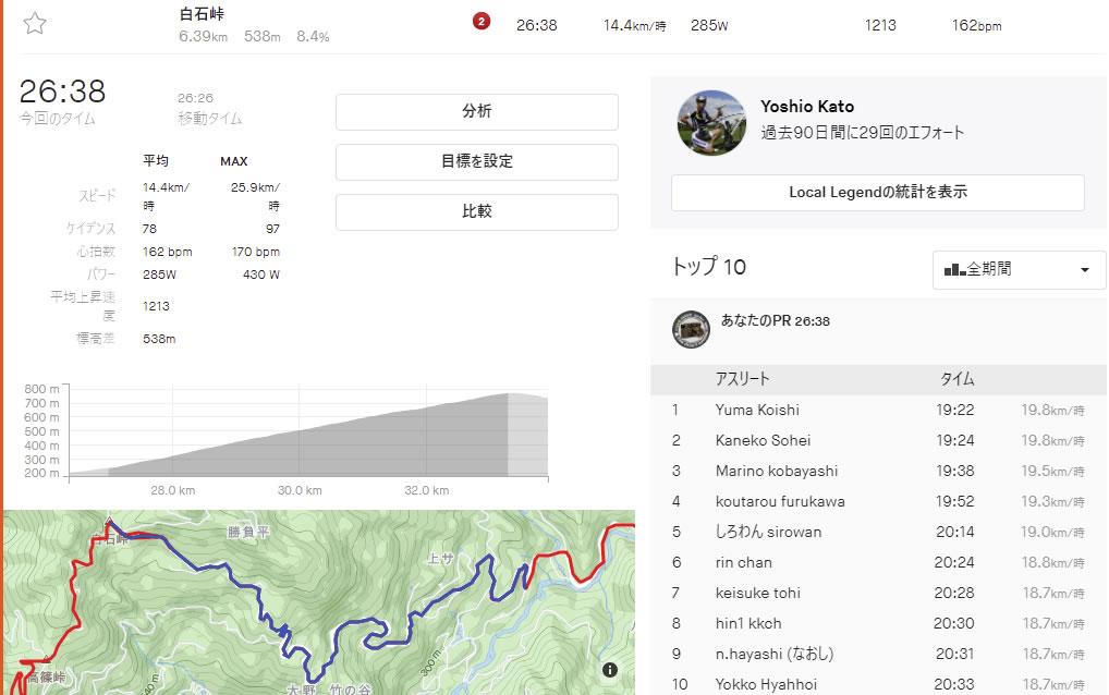 初挑戦の白石峠は26分38秒だった(´・ω・`)