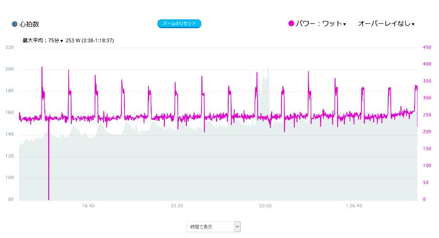 30秒L5+4分30秒SSTの強度で15本やってみた!
