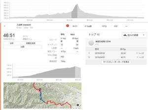 入山峠のSTRAVAデータも散々