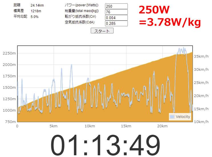 70分250Wだと1時間14分切れるかどうか
