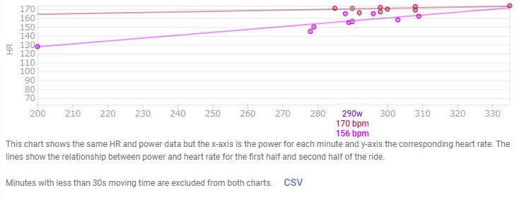 パワー/心拍比は後半にかけて減少