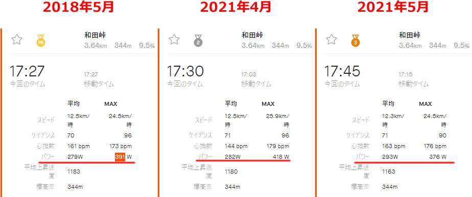 和田峠のパワーが爆上がり(*´ω`)