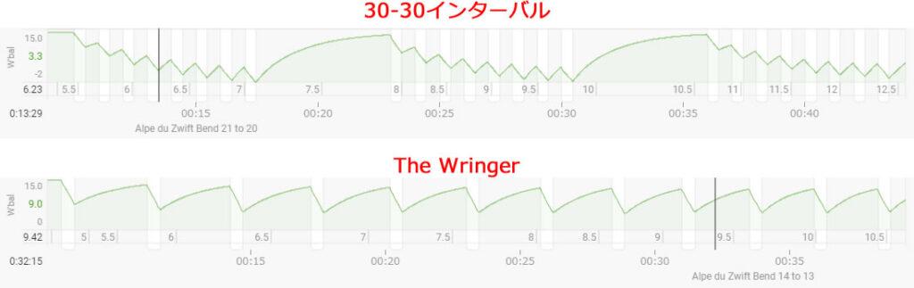 追い込み度で見るThe Wringerと30-30インターバルの違い