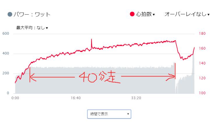 地獄のペース走完遂!!