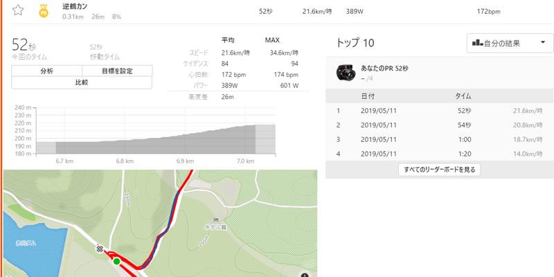 ①鶴カンの上りは52~60秒、約6倍