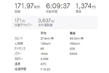 静岡から東京へジテツーしても、多分だいたいこんな感じの距離感