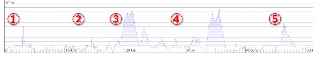 獲得標高300mの驚異のド平坦コース