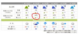 富士北嶺5合目の天気は寒い雨交じりかも・・・