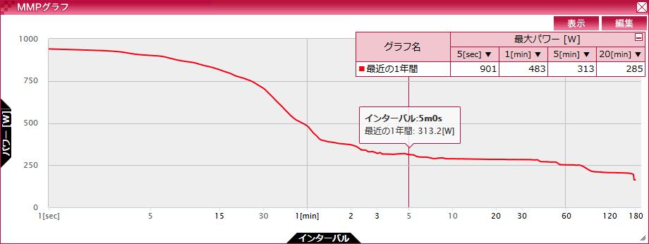borikoの5分全力は313Wだそうです