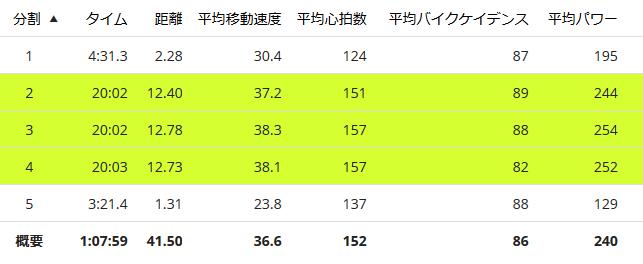 60分走の内訳。20分平均254Wが最大(;´Д`)
