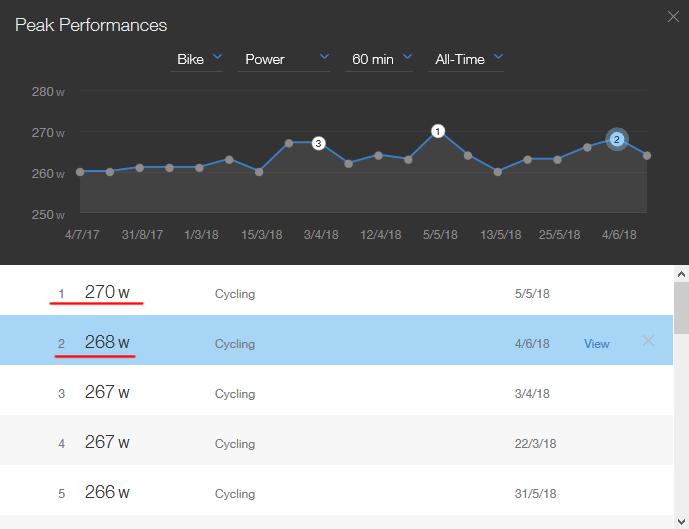 5月にFTP更新。6月も自己ベスト2位の記録