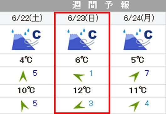 富士山国際ヒルクライムの天気が・・・