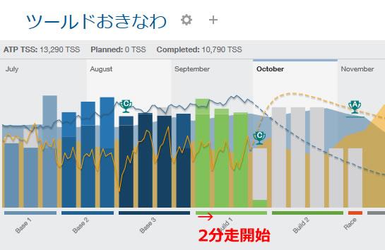 週間TSSも7月後半以降800以上をキープ