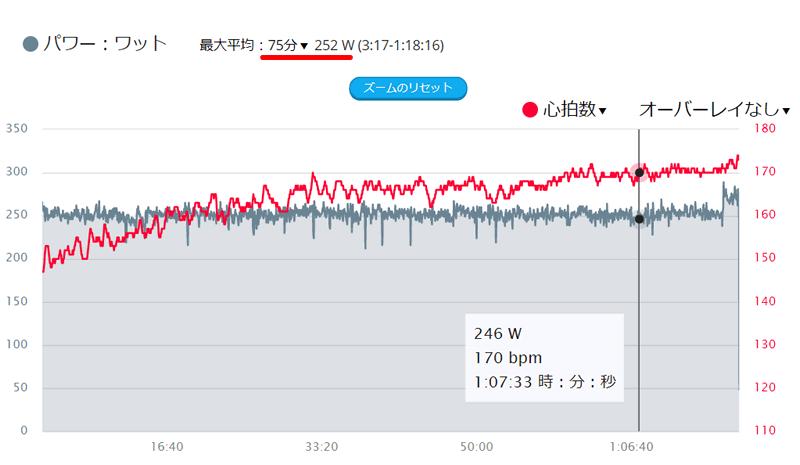 75分252W維持できたドゥ!(^^)!