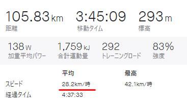 平均時速28km/h超(猫ストップあり&うどん5㎏込み)
