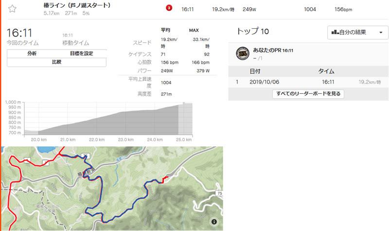 芦ノ湖から大観山まで16分以上かかった(@_@;)