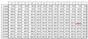 LR960の負荷と速度・W数