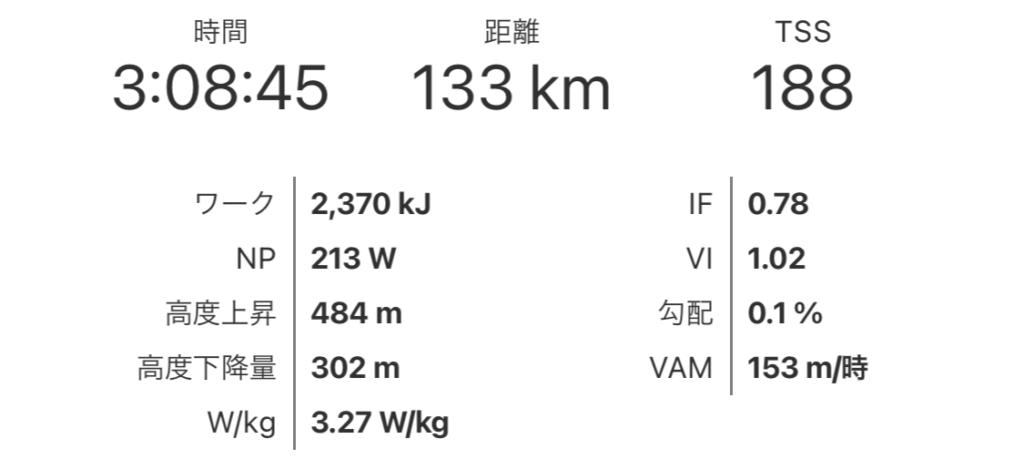 アジア120の走行データの概要