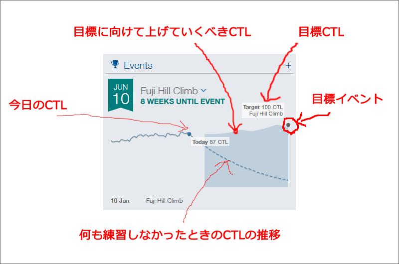 目標イベントまでのCTLの変化を示すグラフ