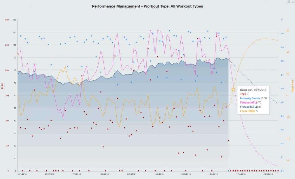 TSS60のワークアウトをやった場合のツール・ド・八ヶ岳でのCTL