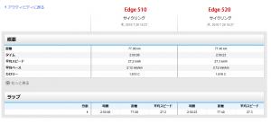 Edge510と不具合のあった520は同じデータを示すようになった