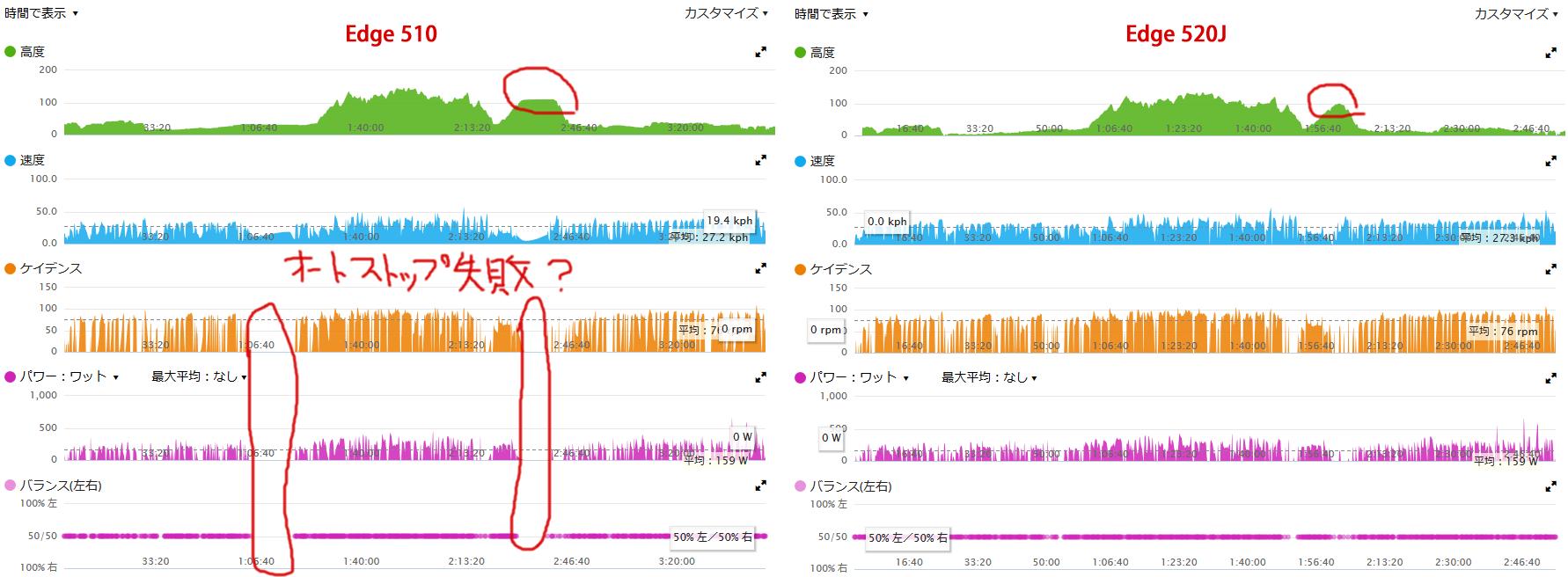Edge 510と520はグラフで見てもほぼ同じデータでした