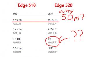 Edge 520Jはなぜか総上昇量が多い