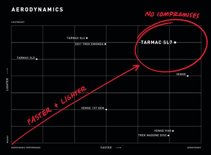新型ターマックSL7、完成車で6.7kg(@_@;)! しかも空力はベンジ並み!?