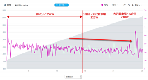 富士ヒルは前半飛ばし過ぎでした